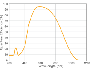 falcon III QE graph, quantum efficency / wavelength